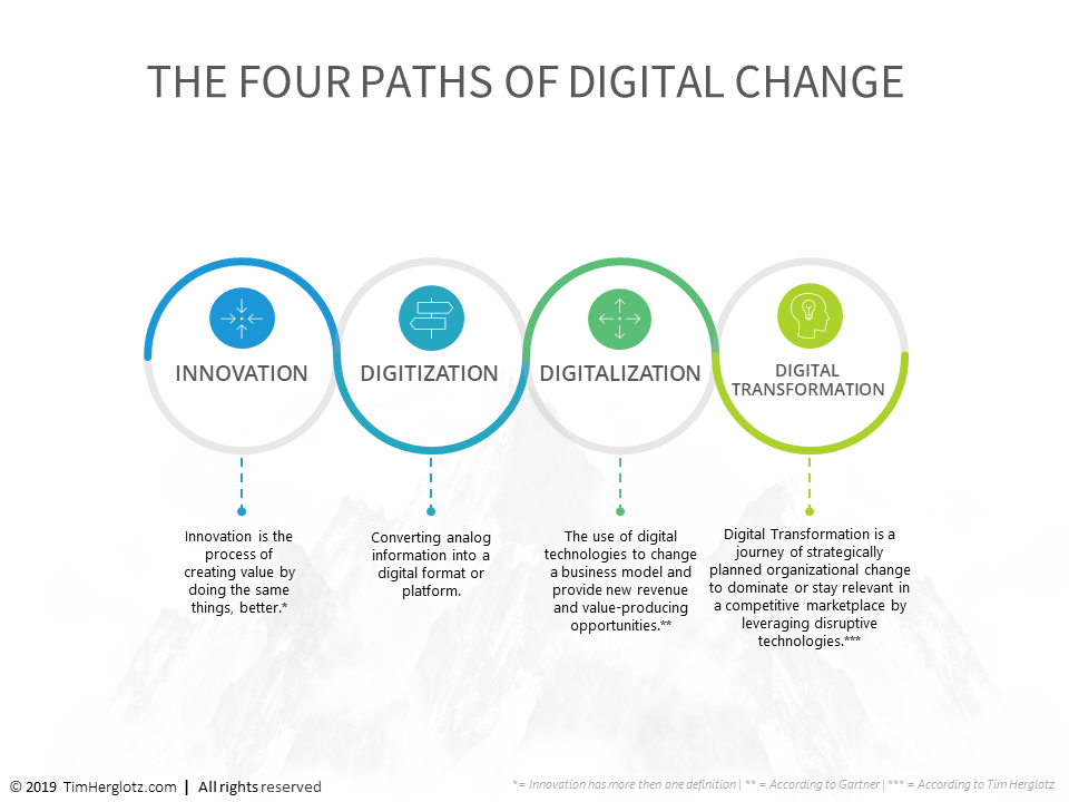 The 4 paths of Digital Change